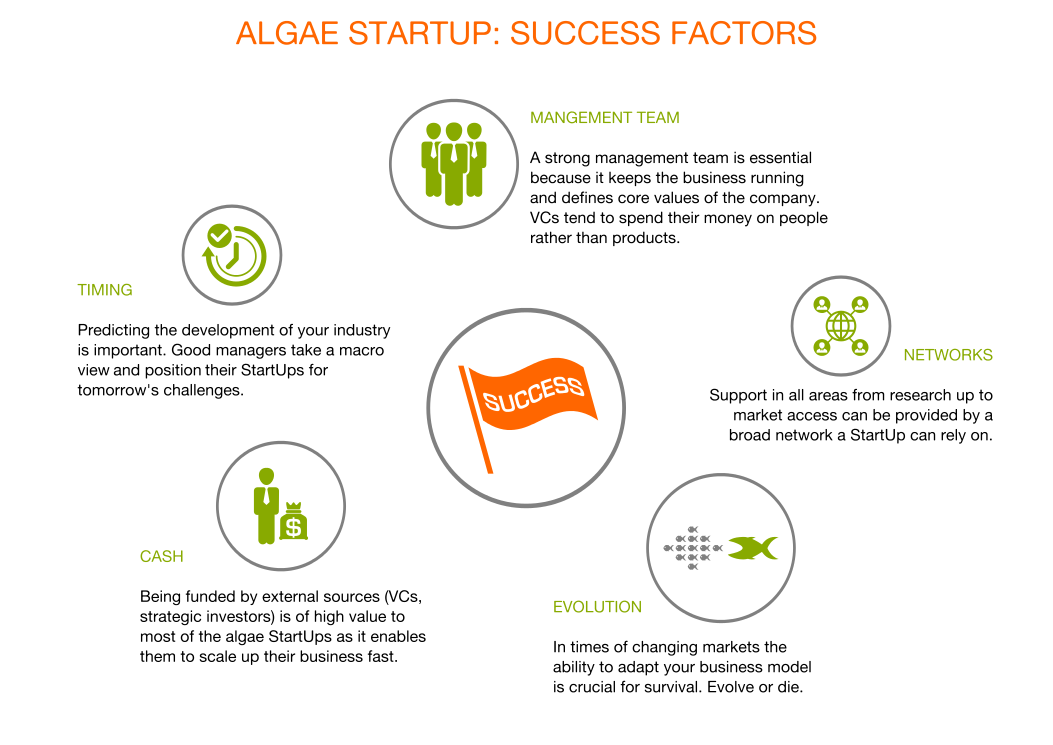 Algae StartUp Success Factors